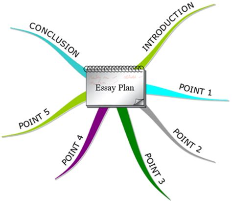 How to plan and write your essay - PTE Preparation